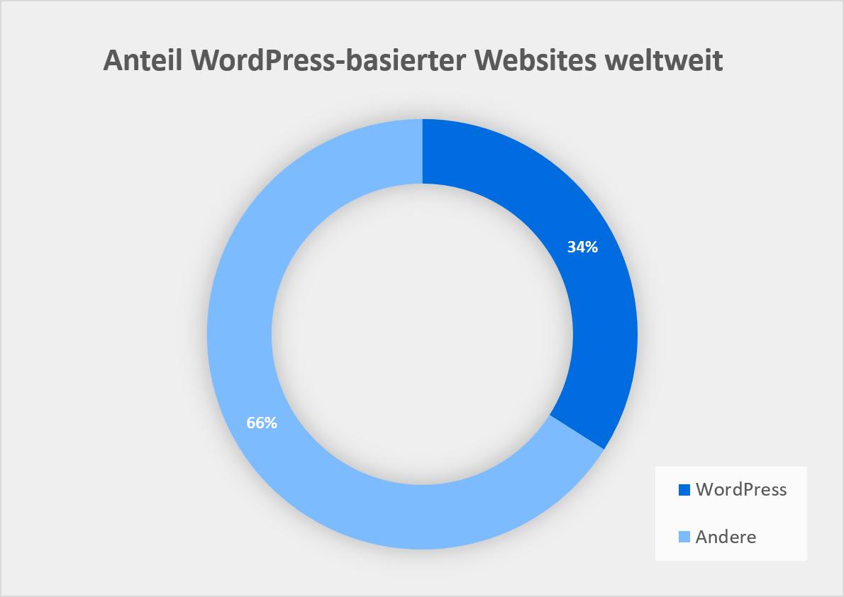 Anteil WordPress-basierter Websites weltweit