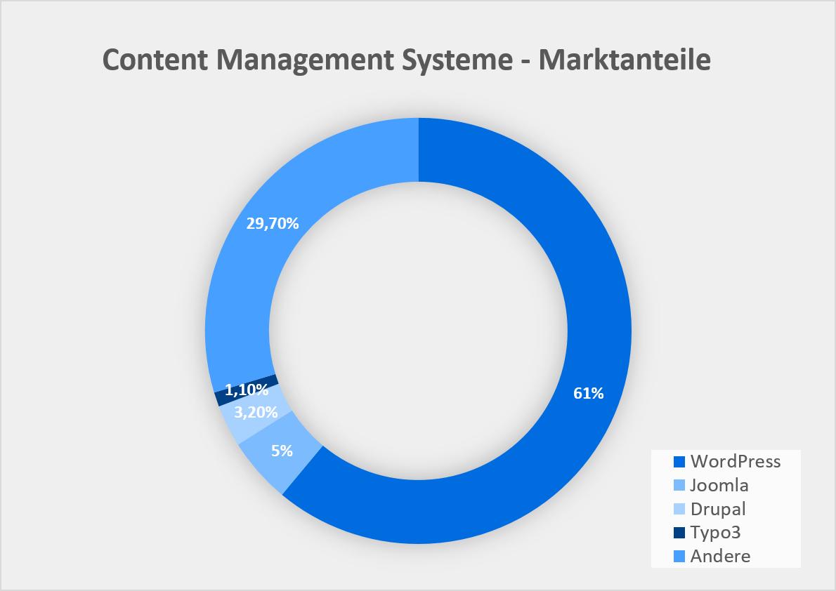 Statistik: Ranking Content-Management-Systeme (CMS) weltweit nach Marktanteil 2019 | Quelle: W3Techs