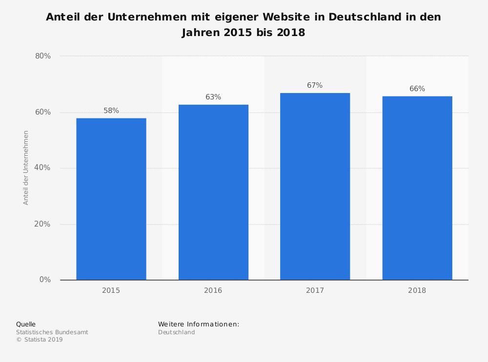 Anteil der Unternehmen mit eigener Unternehmenswebsite in Deutschland