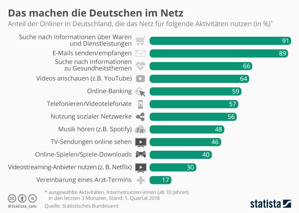 Internetaktivitäten in Deutschland
