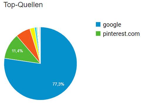Pinterest Marketing - Anteil der Traffic-Quellen auf hund-als-haustier