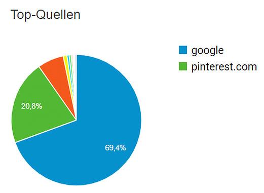 Pinterest Marketing - Anteil der Traffic-Quellen auf meerschweinchen-kaefig